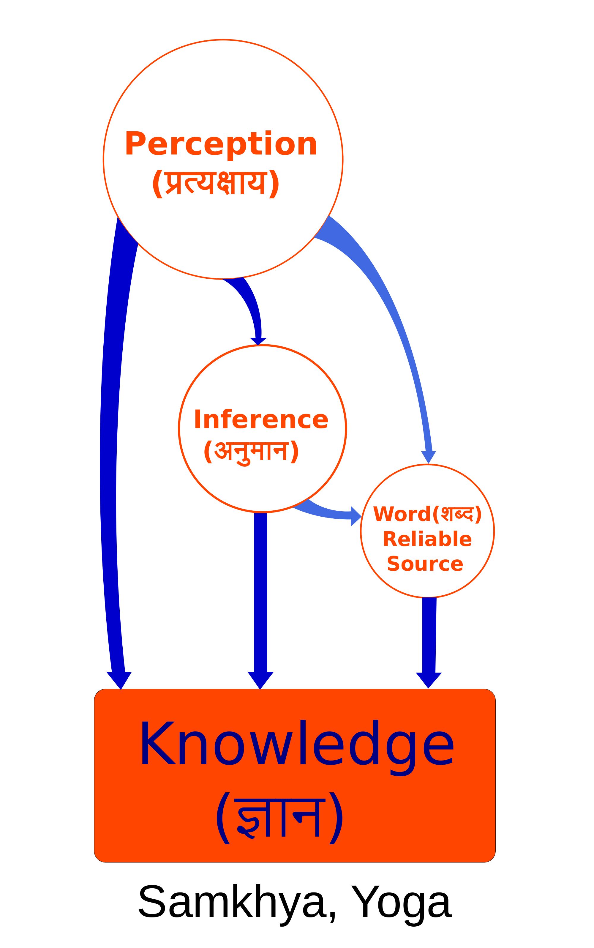 Visual representation of Samkhya epistemology. Source: Wikimedia Commons