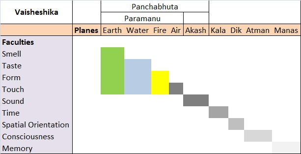 Chart showing the different types of atoms and what senses they correspond to according to Vaisheshika. Source: The Advaitist